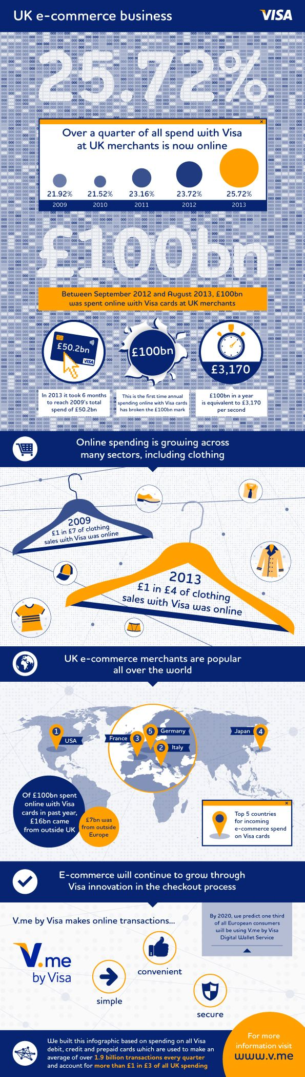 £1 in every £4 of all spend with Visa at UK merchants is now spent online. This infographic presents key stats of UK ecommerce spend, according to Visa Europe data.