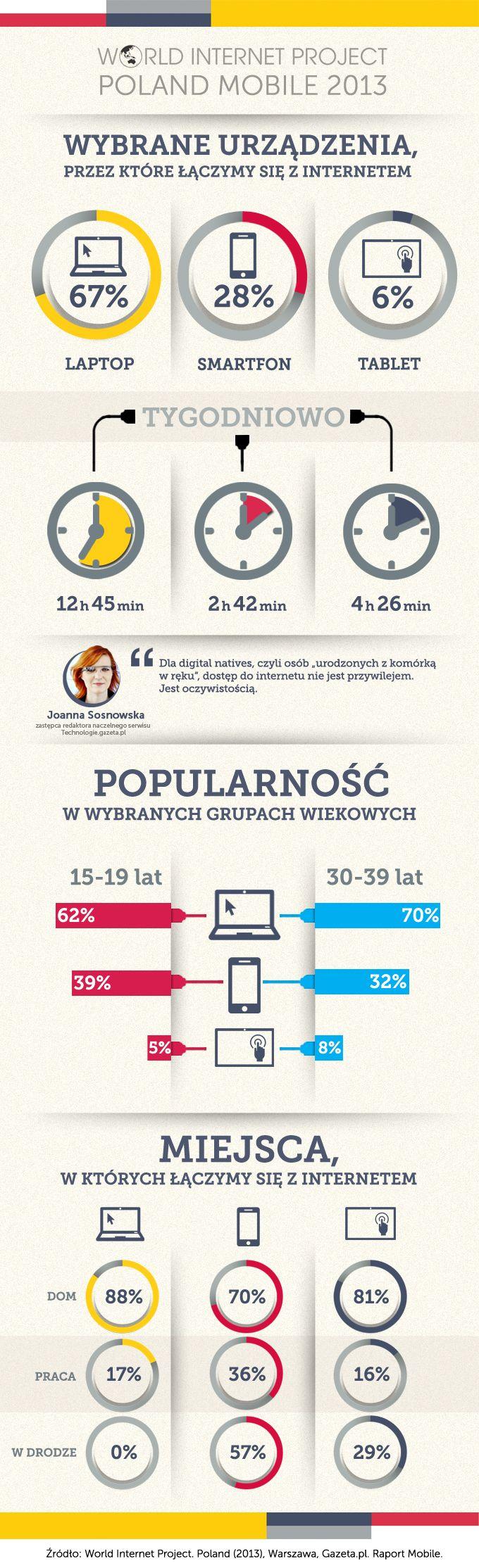WIP Polska 2013 Mobile - infografika z wynikami raportu World Internet Project Poland Mobile 2013 - wybrane urządzenia, przez które łączymy się z internetem; popularność w wybranych grupach wiekowych; miejsca, w których się łączymy.