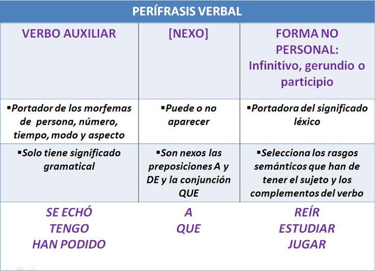 perifrasis verbales espanol - Buscar con Google