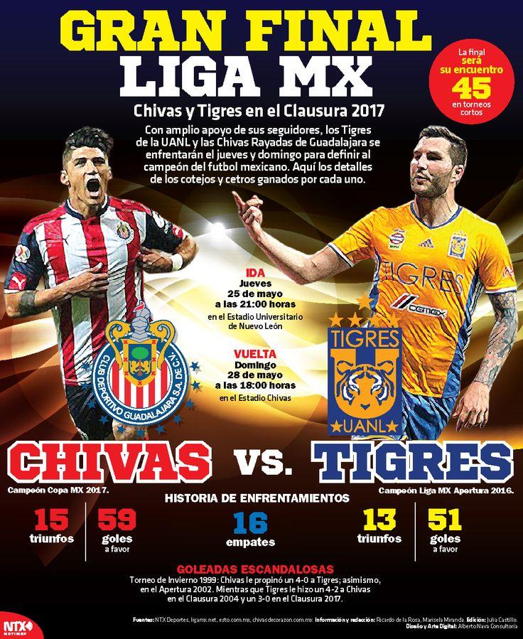 Con amplio apoyo de sus seguidores, los Tigres de la UANL y las Chivas Rayadas de Guadalajara se enfrentarán el jueves y domingo para definir al campeón del fútbol mexicano. #InfografíaNotimex
