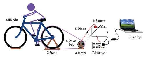 Power, Heat & Water: How to build a bicycle generator