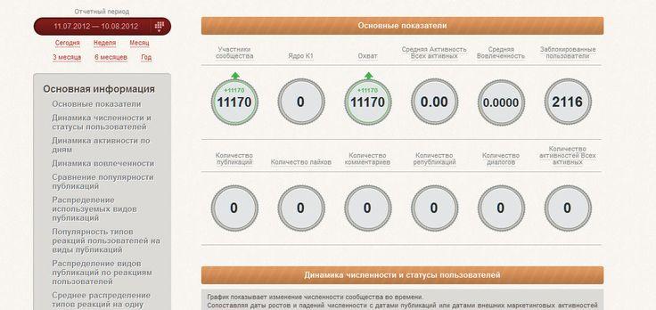 15 сервисов для оптимизации работы SMM-щика