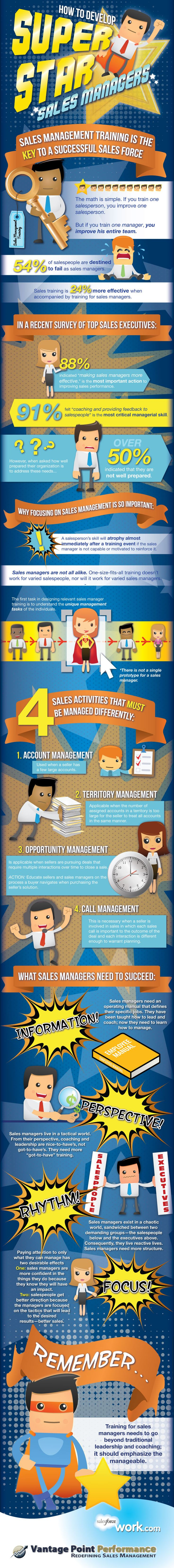 54% of sales people are destined to fail as sales managers.