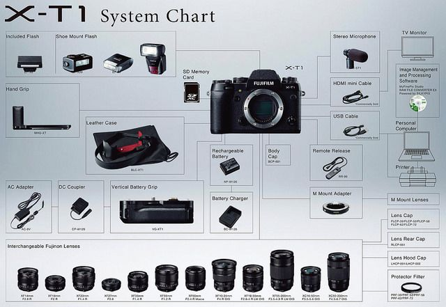 Sweet! >>> First Look: Fujifilm X-T1 | Fuji Rumors