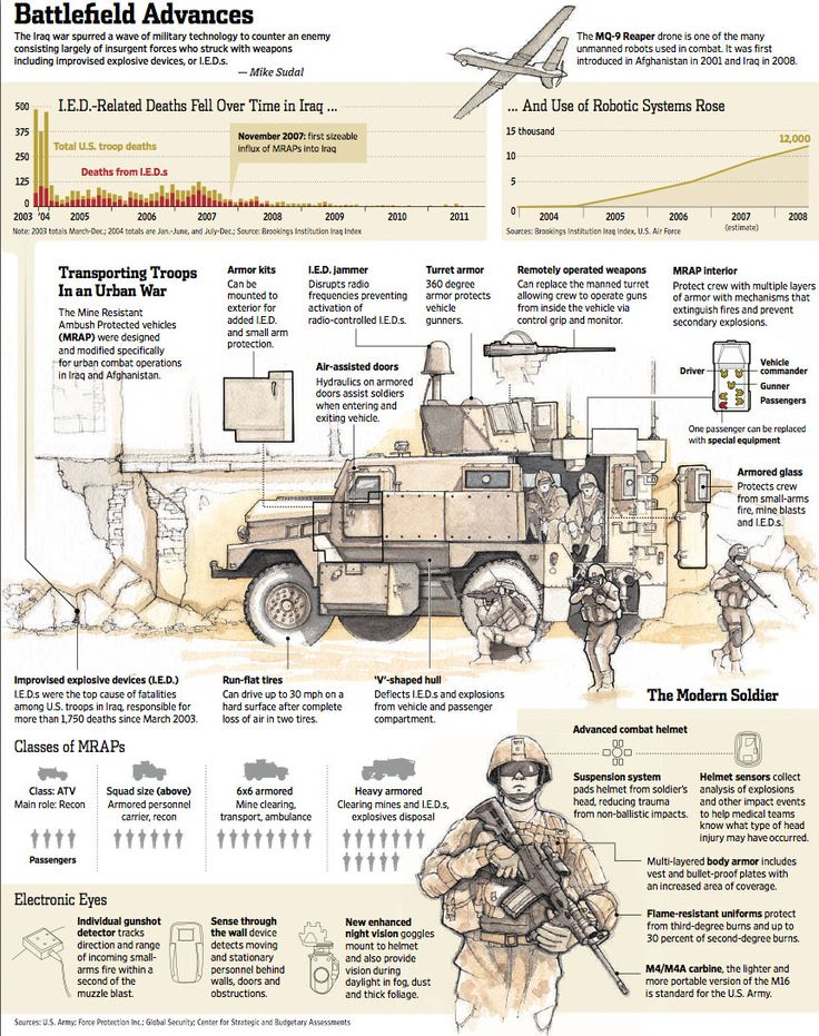 The Wall Street Journal:  New military technology for fighting a new kind of war   (ink, watercolor, & Adobe Illustrator)