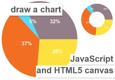What You'll Be CreatingIn this tutorial I will show you how to use JavaScript and the canvas as a means to display numerical information in the form of pie charts and doughnut charts.There are...