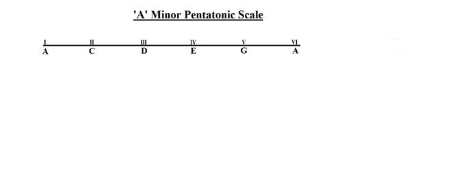 All pentatonic scales and how they are formed.....One of the most commonly used scales in Rock music and Metal music, this scale, as the name suggests ('Penta'), consists of five(5) notes. And the word 'minor' after 'Pentatonic' makes it easy to guess that these 5 notes are some way related to minor scales. Please read the complete article here: http://musicterrene.com/2015/08/03/list-of-all-pentatonic-minor-scales-and-how-they-are-formed-with-chart-and-diagrams/