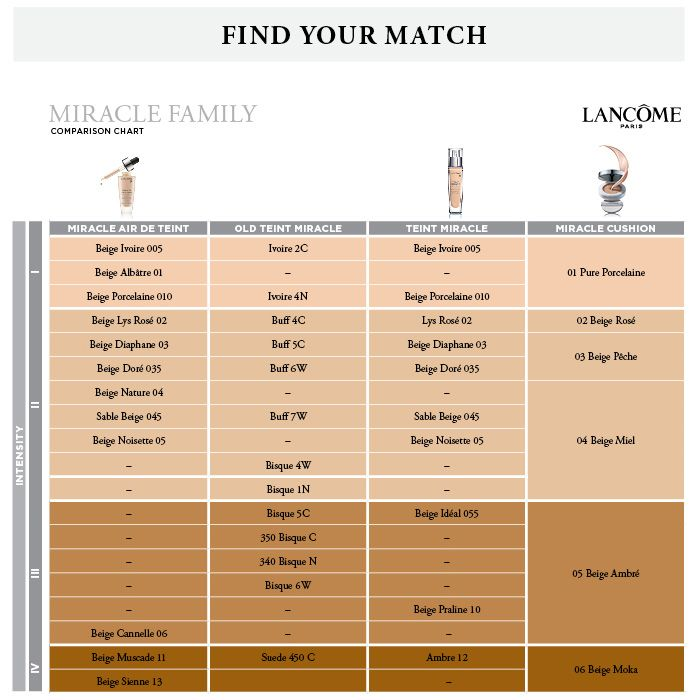 Lancome Foundation Color Chart Base Teint Miracle Lancme