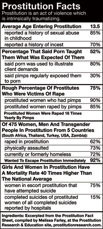 Problems encountered by the female prostitute