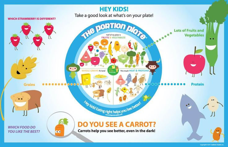 Kids Portion Control Portion Plate