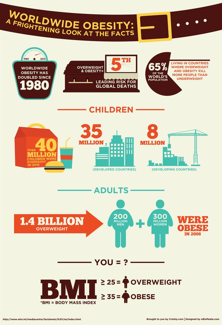 Worldwide Obesity: A Frightening Look at The Facts - It's easy to think of obesity as a problem faced mainly by the aging populations of developed countries, but the facts don't bear that out. The truth is that obesity is a worldwide problem. It affects those living in developing countries as well as those who life in developed countries.