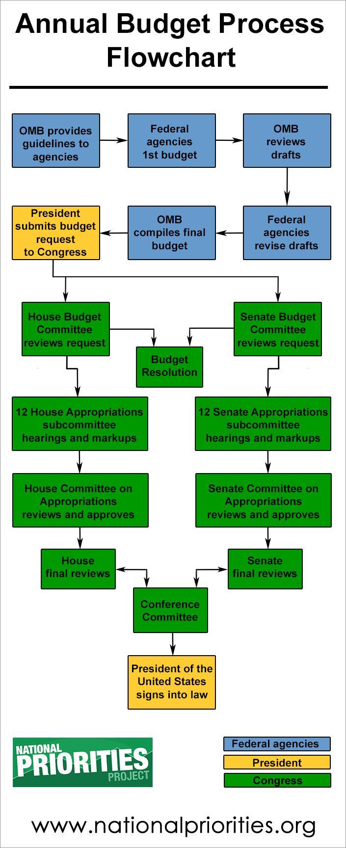 annual budget process flowchart