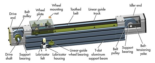 Linear Actuators Accelerate Motion-System Design | Linear Motion content from Machine Design