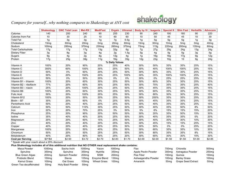 Shakeology comparison chart.  One of the most complete I've seen so far.