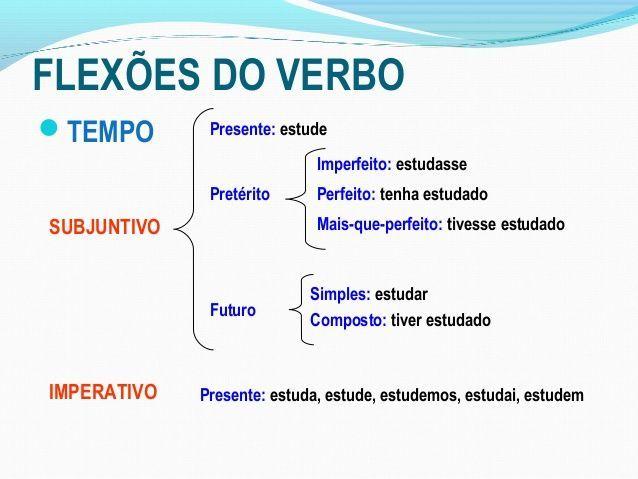 Flexoes Do Verbo Tempo Presente Estude Imperfe Aula De