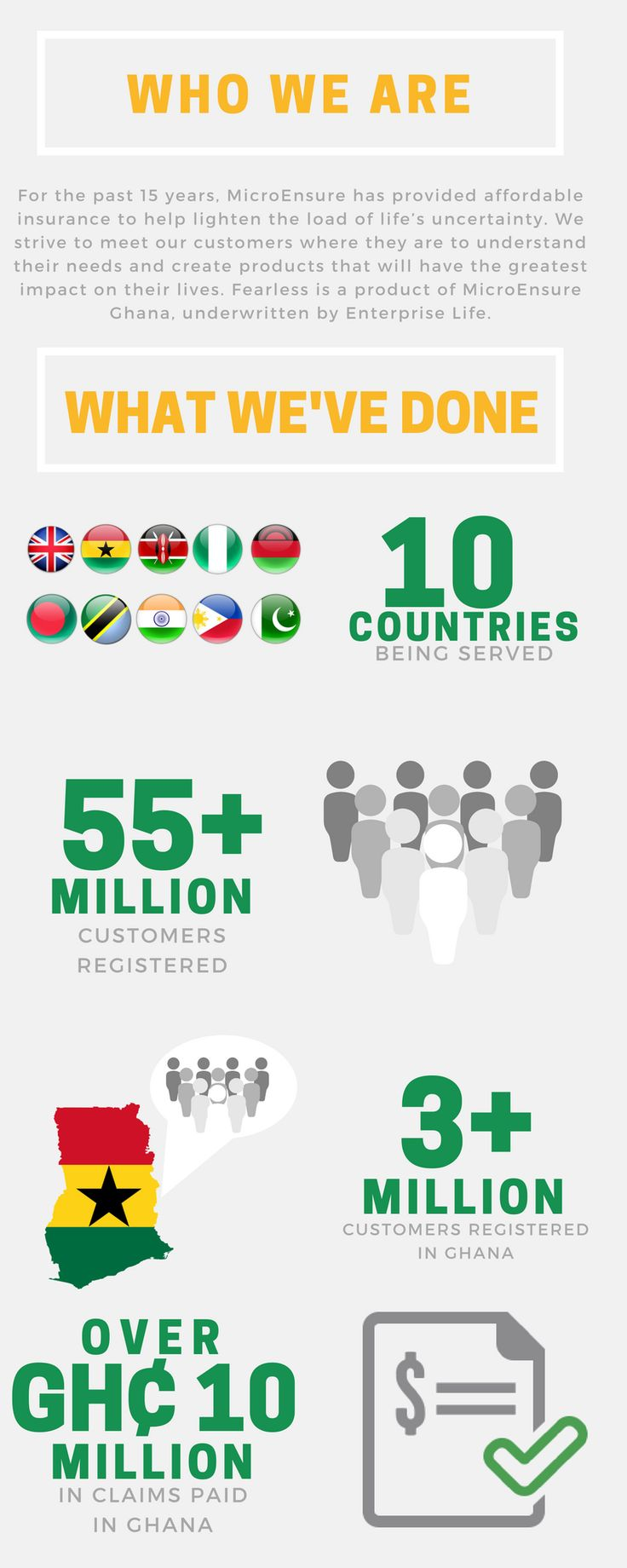 Infographic created for Fearless Ghana, an insurance company owned by Microensure.