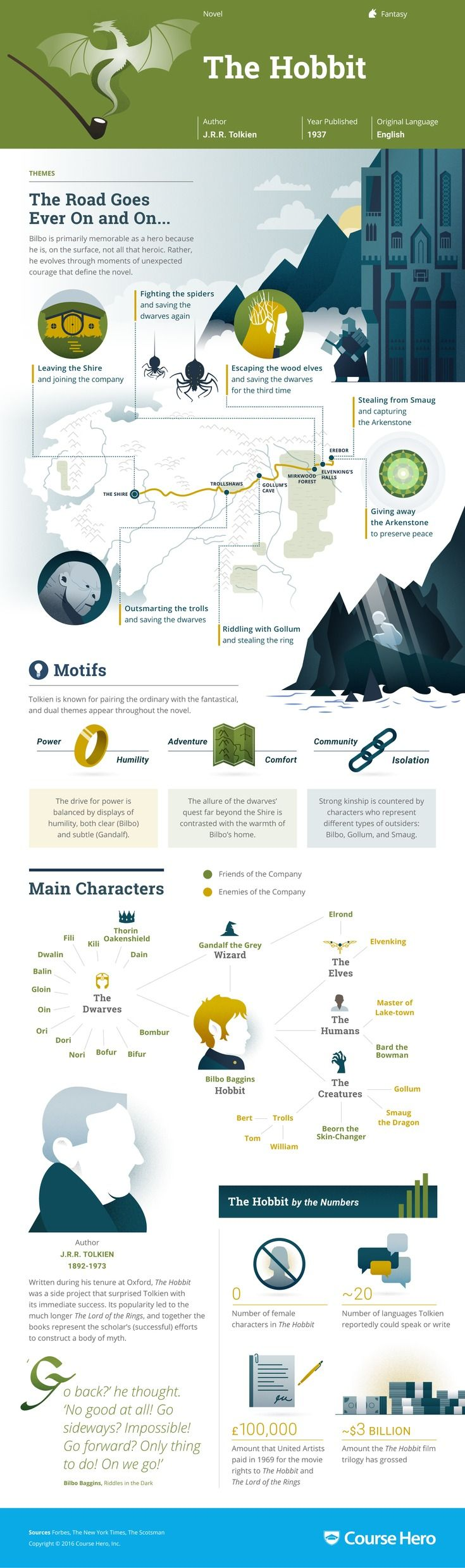 This 'The Hobbit' infographic from Course Hero is as awesome as it is helpful. Check it out!