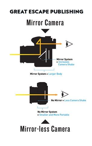 Compare the difference between a traditional mirror camera ...