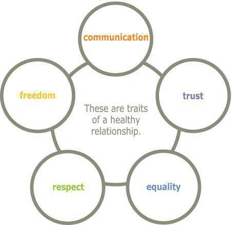 four characteristics reflecting a healthy relationship
