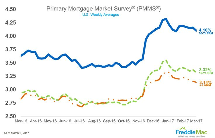 U.S. average mortgage interest rates, according to Freddie Mac. http://info.buyersbrokersonly.com/loan