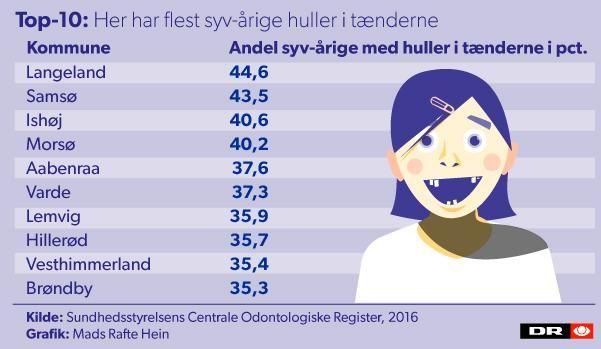 Top og bund-10: Her har flest og færrest børn huller i tænderne