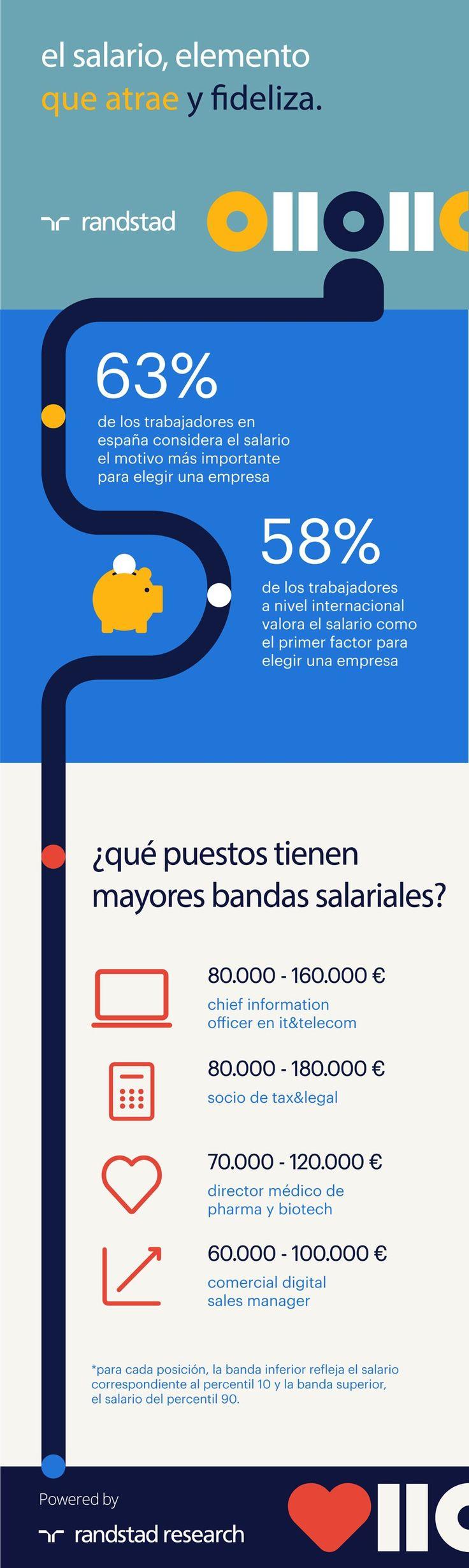 El salario: elemento para atraer y fidelizar talento #infografia