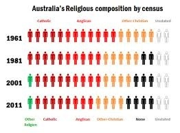 Australias Religious composition by census