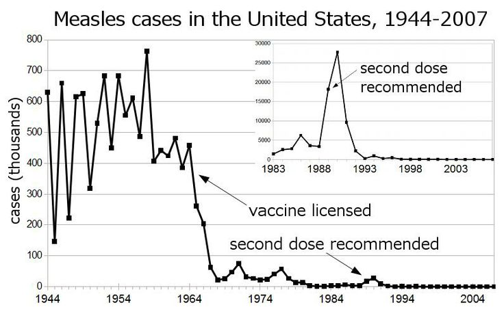 Measles cases in the US -- before and after vaccine.