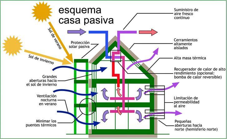 Casa pasiva esquema