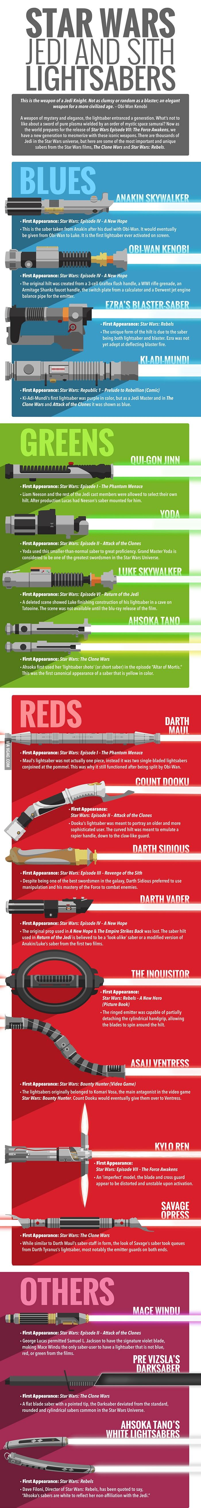 Infographic 'Star Wars' Lightsabers