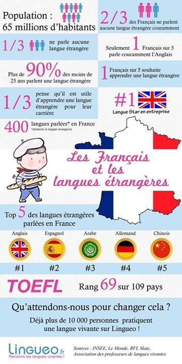 Les Francais et les langues etrangeres