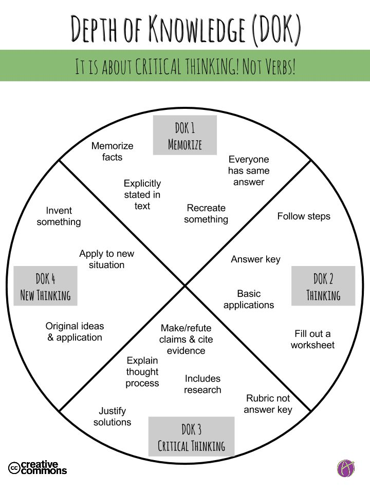 strategies for critical thinking in learning Metacognition includes a critical awareness  give students a way to talk about learning and thinking, compare strategies with their classmates' and make.