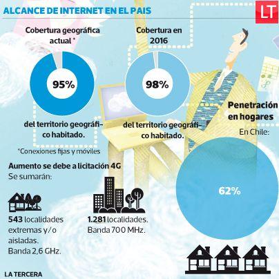 El 95% del territorio habitado en #Chile cuenta con #internet.