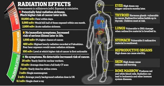 health effects of nuclear radiation