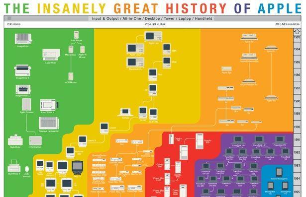history visualization