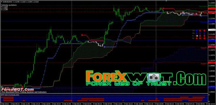 Best free forex signals dubai