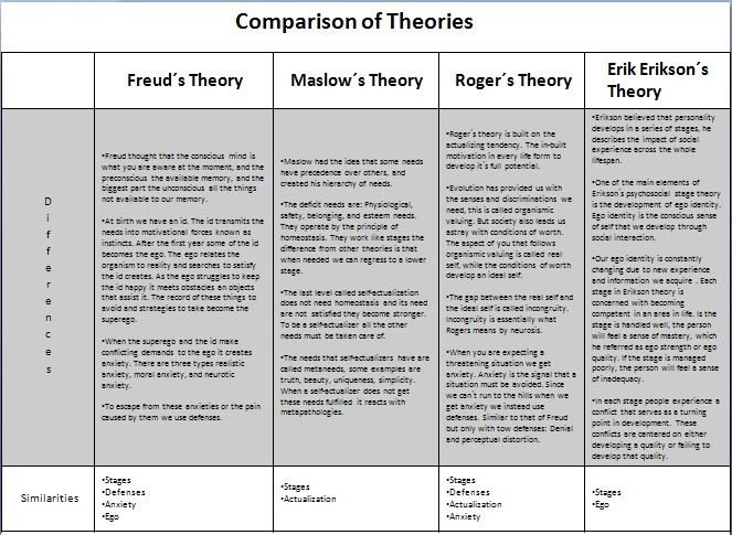 compare and contrast educational theories Research that seeks to compare and contrast theories of behavior change and assess the utility of a particular theoretical model for changing two or more health-related behaviors is critical to advancing health behavior research theory-comparison can help us learn more about the processes by which.