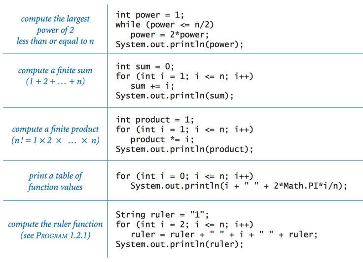 Java Programming Cheatsheet Introduction To Programming In Java By Sedgewick And Wayne Java Programming Java Programming Tutorials Basic Computer Programming