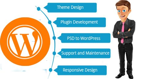 Wordpress Development Company Jaipur, India - Hire Wordpress Developer
