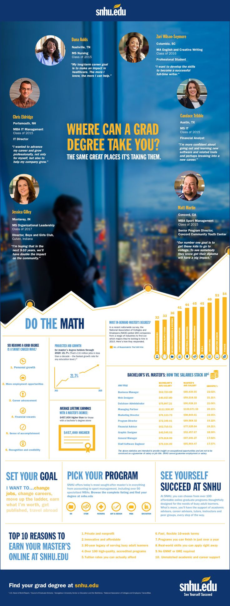 17 best images about snhu infographics online whether you want to change jobs or your career path boost your income or your
