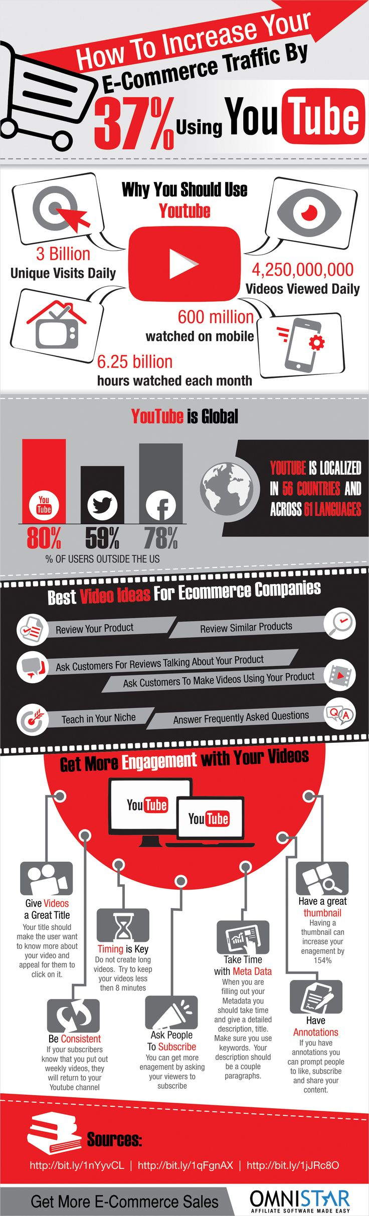 """Thank you Social Media Delivered for: """"How To Increase Your E-Commerce Traffic By 37% Using YouTube."""""""
