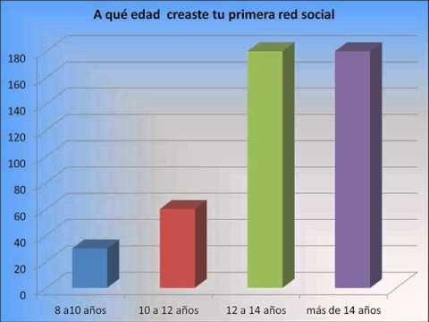 """Ciencia, Tecnologia y Sociedad """"redes sociales"""""""