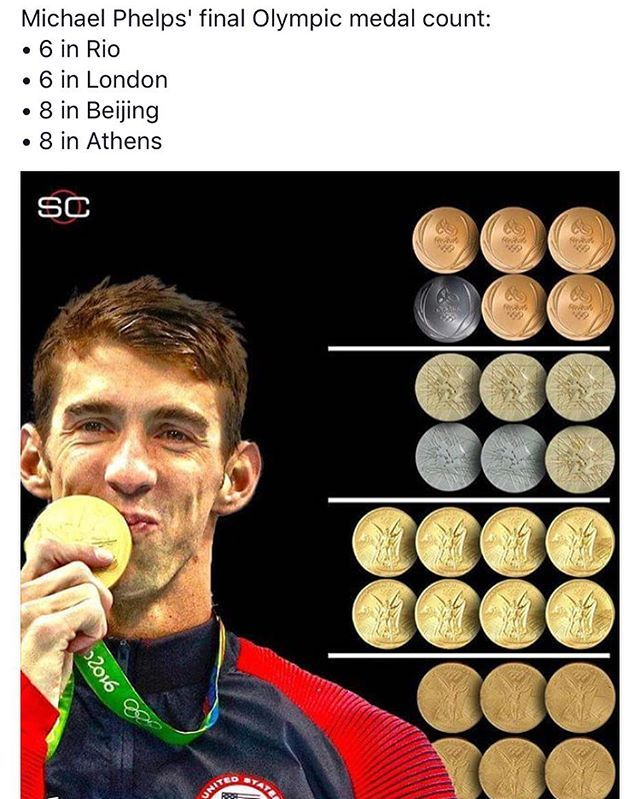 The man is incredible. #michaelphelps #rio #gold #swimming #olympics #medals #count #incredible #athletes