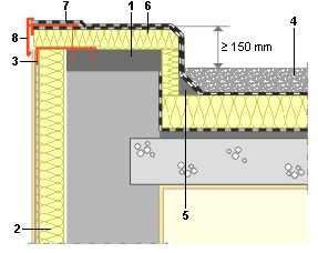 Résoudre les nœuds constructifs dans le cas d'une isolation par l'extérieur.  LEGENDE:  Maçonnerie pour surélever l'acrotère. Isolation du mur par l'extérieur (cas de panneaux isolants revêtus d'un enduit : isolant collé au support, armature et couche d'enrobage, enduit de finition.). Profilé d'interruption fixé dans la maçonnerie. Création d'une toiture chaude sur support existant : l'étanchéité existante est conservée comme pare-vapeur, isolant, nouvelle étanchéité, lestage éventuel…