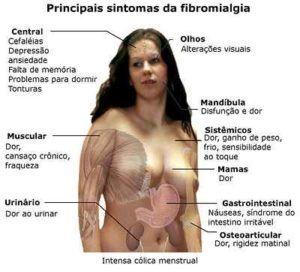 Controle-da-dor-na-fibromialgia-terapêutica-medicamentosa-e-não-medicamentosa