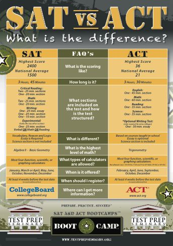 Helpful information for educators to explain to students and parents #education #SAT #ACT differences