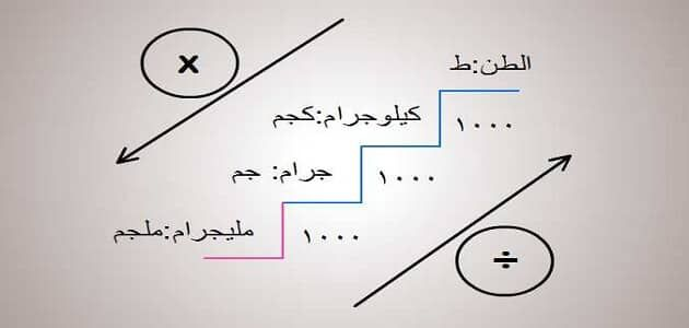 طريقة تحويل وحدات الوزن Math Chart The Unit
