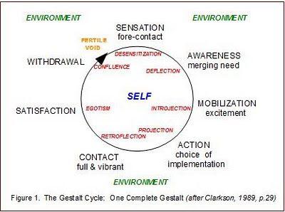 Gestalt Cycle - life/personal contact boundaries & associated disturbances