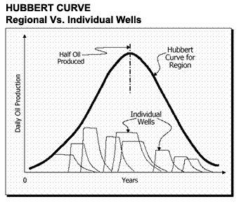 Peak oil primer and links | Energy Bulletin