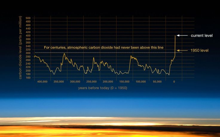 Climate change.  This graph, based on the comparison of atmospheric samples contained in ice cores and more recent direct  measurements, provides evidence that atmospheric CO2 has increased  since the Industrial Revolution.  (Source: [[LINK||http://www.ncdc.noaa.gov/paleo/icecore/||NOAA]])